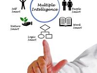 Inteligência Múltiplas